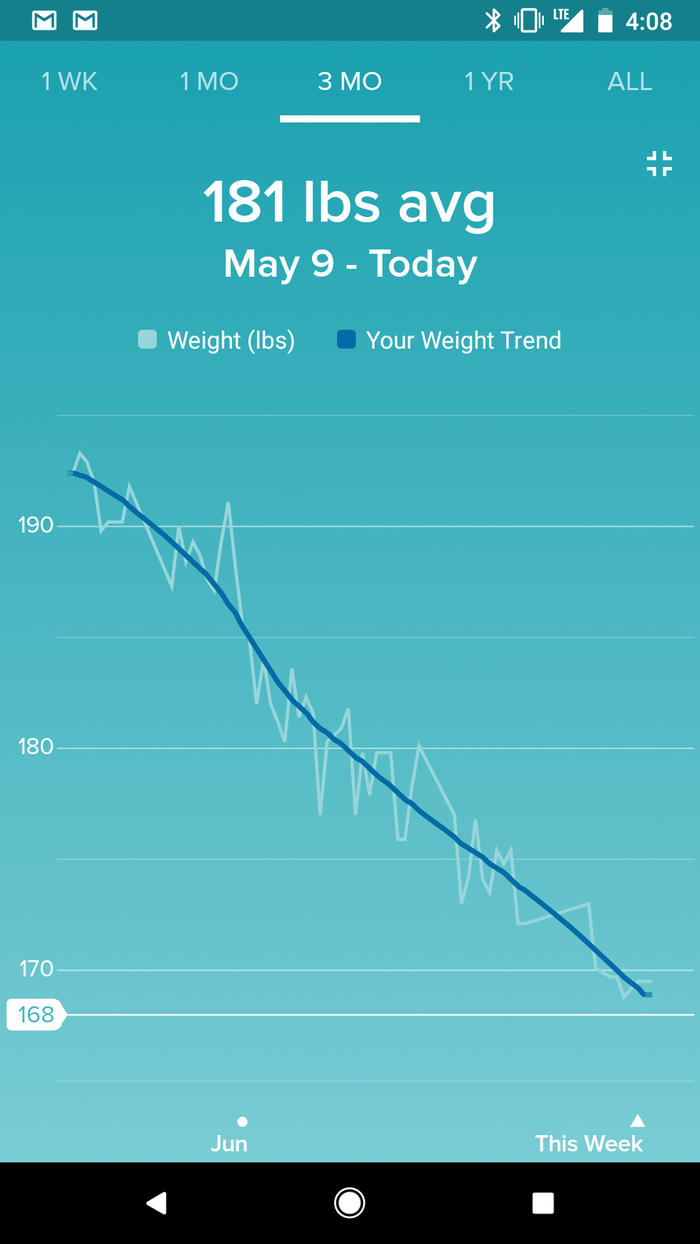 Weight chart from a few weeks ago. A long trend downward. Click for full size.