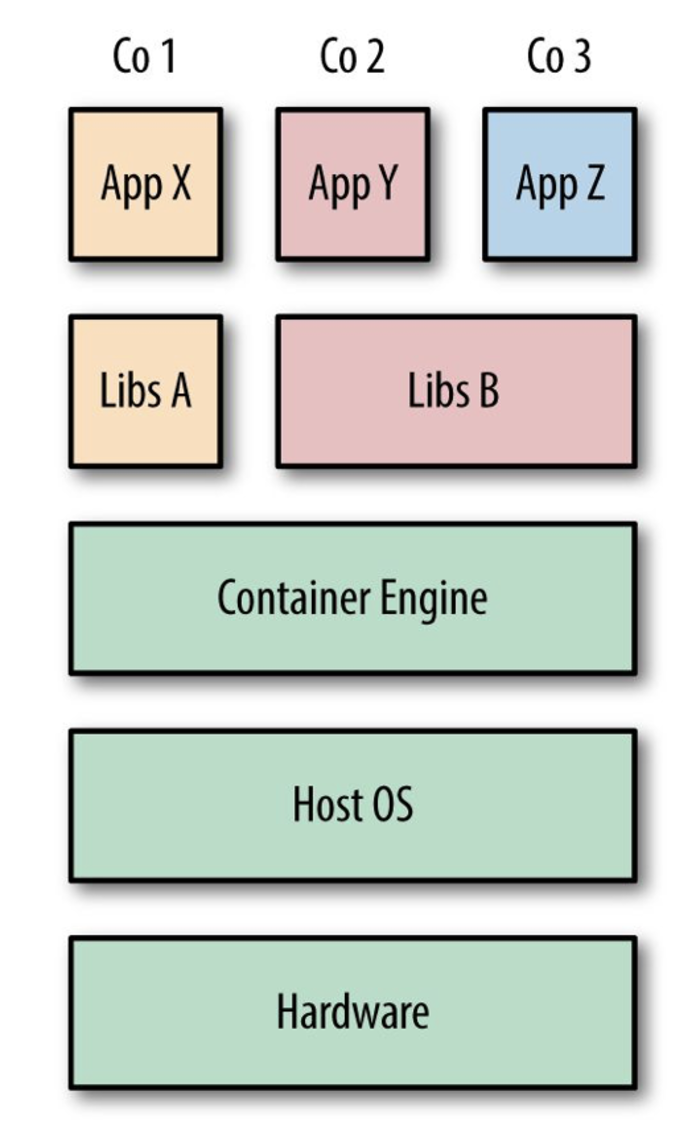 Containers share the host OS.