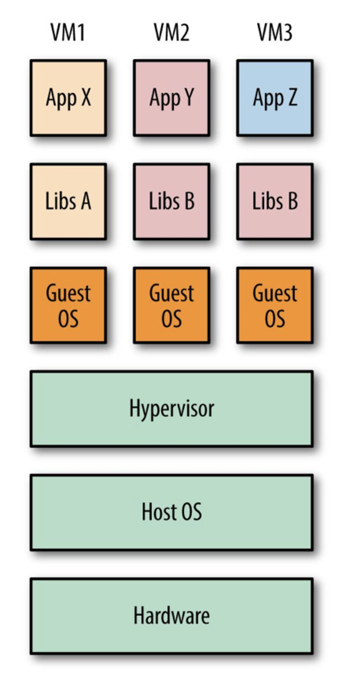 VMs have a hypervisor and must contain a guest OS.