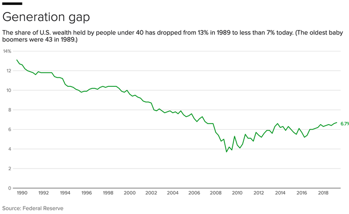 Chart showing people under 40 today own < 7% of the wealth. In the 80s, it was ~12%.